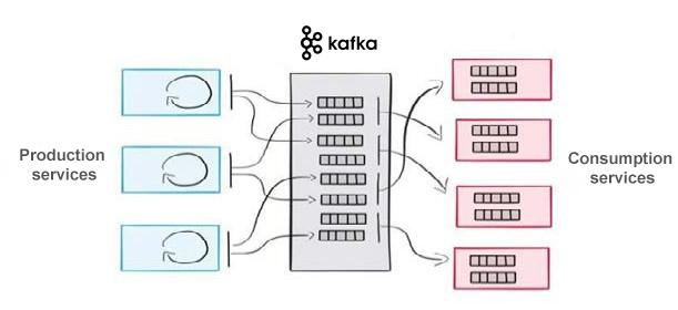 Microservices-Apacha-Kafka-Architecture