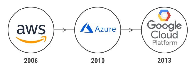 cloud-vendors-evolution