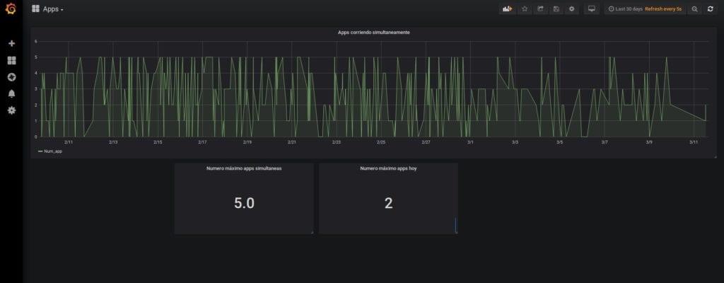 Dashboard Grafana lineas temporales y app