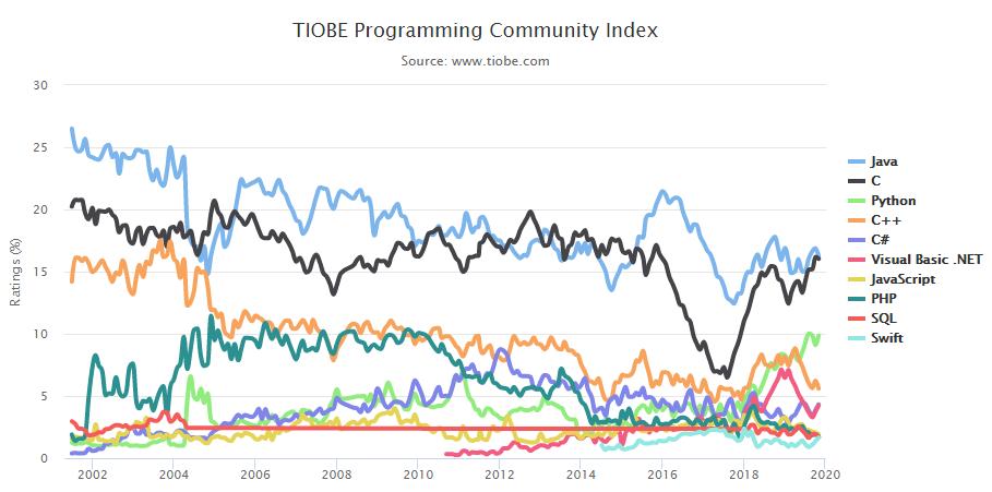 Infographic: TIOBE Programming Community Indez