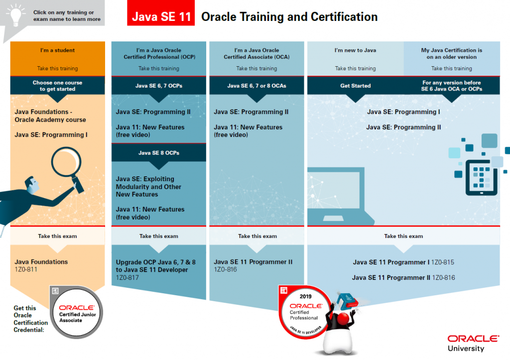 Infographic: Oracle Training and Certification