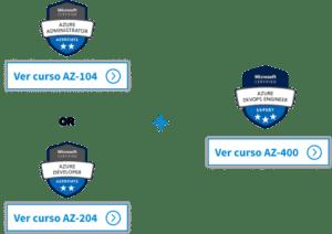 Itinerario formación y certificación Azure