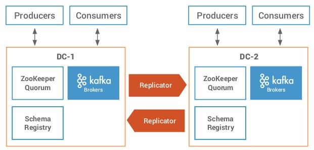 Schema-registry