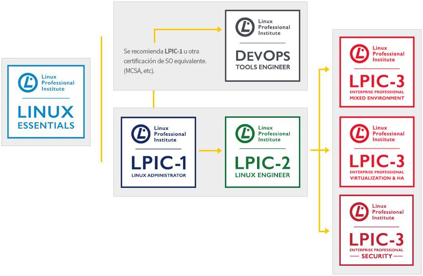 LPI path